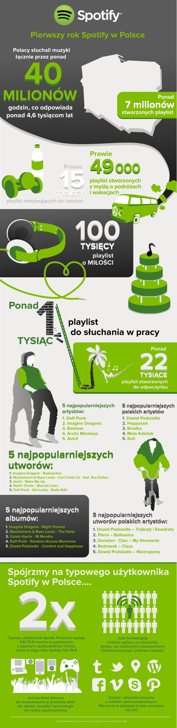 Spotify w Polsce 2013